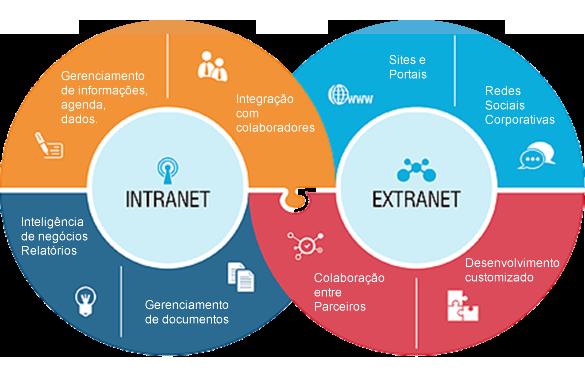 Sistema Extranet SerraWeb Tecnologia