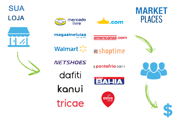 Marketplaces!